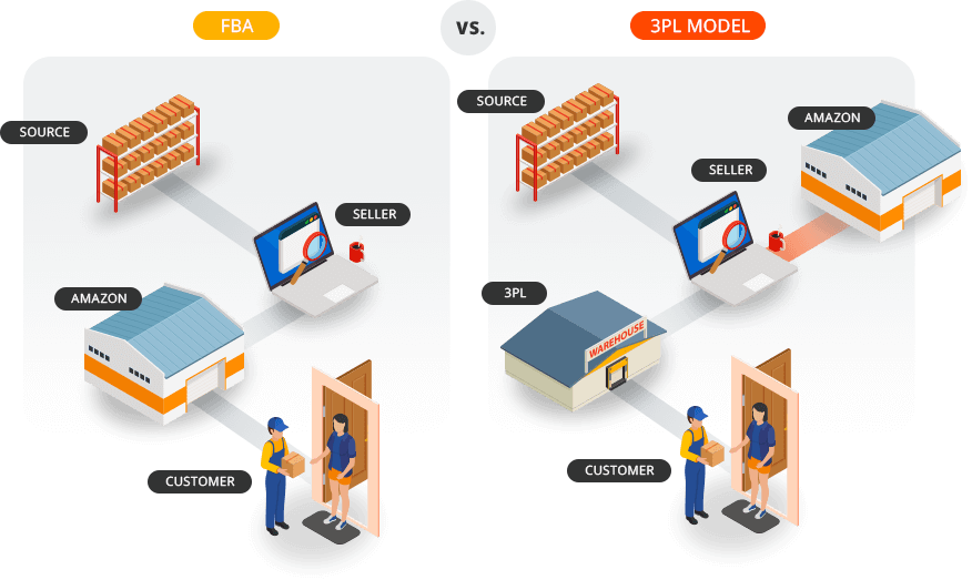 Fullfilled by amazon and 3rd party logistics